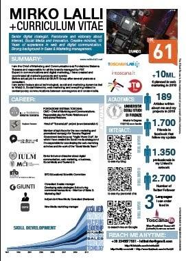 Marketing Personale Un Esempio Di Visual Info Curriculum