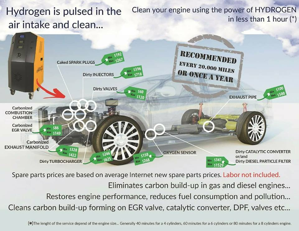 100% Hydrogen Gas Powered Car, Tractor And Space Rocket