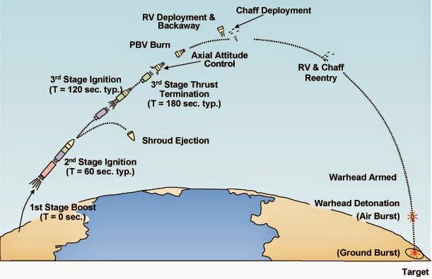 Submarine Matters Agni 6 Agni Vi Why Would India Want