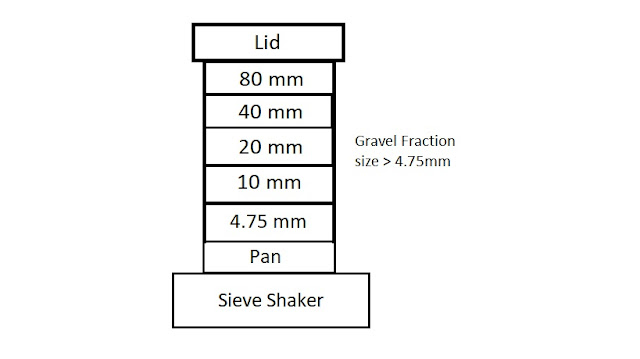 sieving size chart