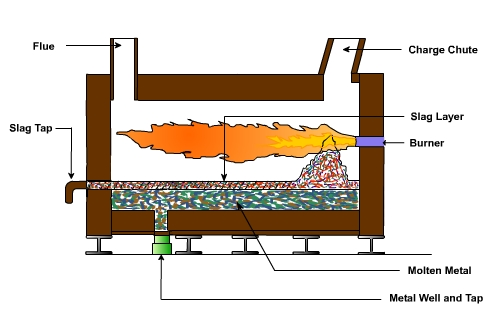 Types & Classification Of Furnaces - MechanicsTips