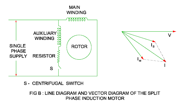 line diagram and vector diagram of the split phase motor