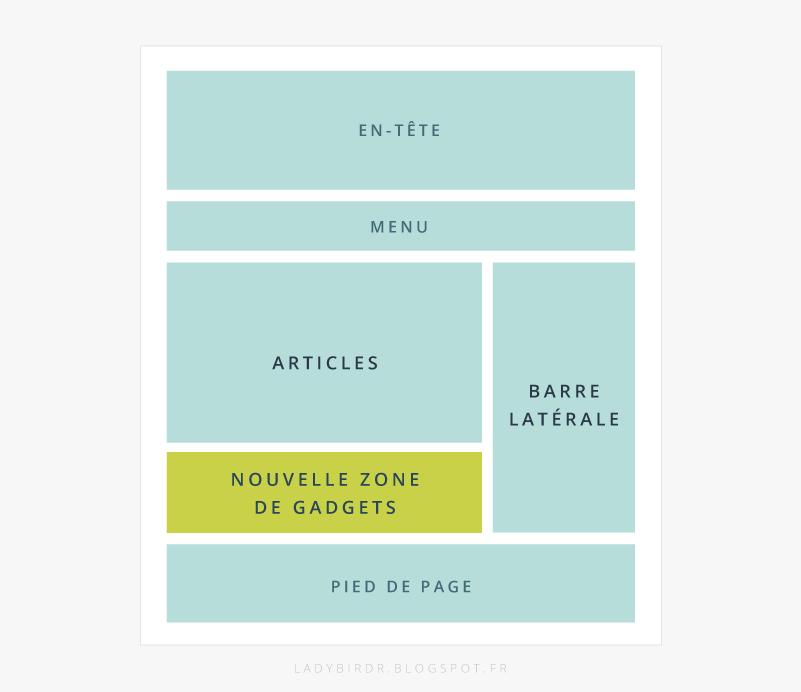 Ajouter une nouvelle zone de gadgets sur Blogger
