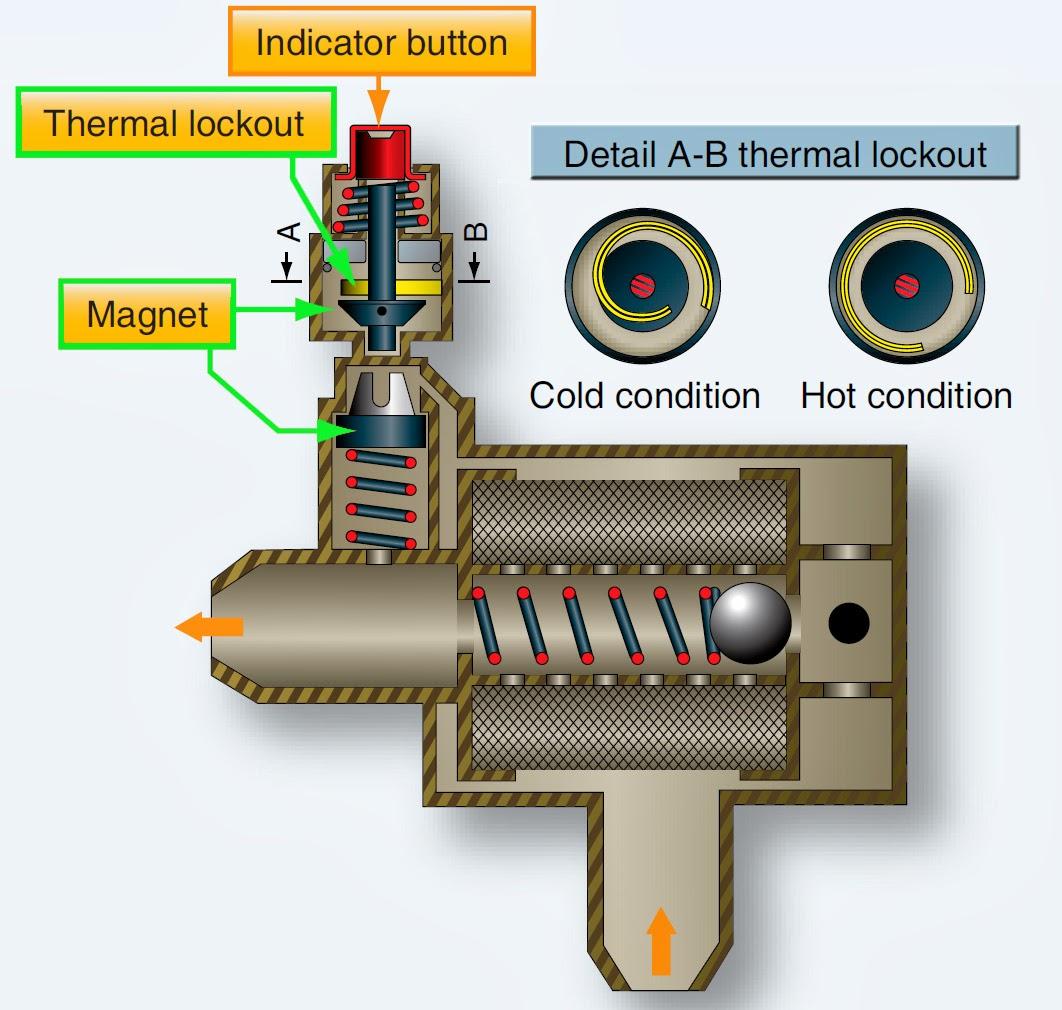 Hydraulic Pump: July 2017