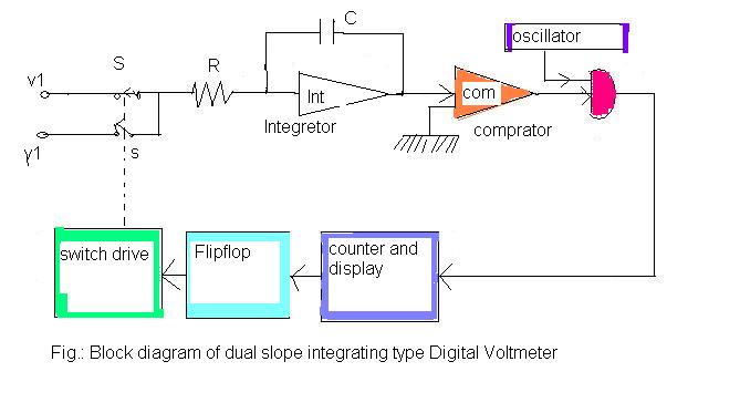 Digital Multimeter Block Diagram Explanation - efcaviation.com
