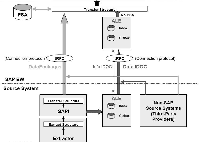 Data Flow in BW and Extracting Data from mySAP Components