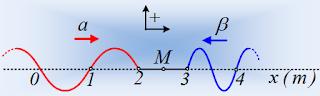 Ταχύτητες σημείων σε δυο κύματα.