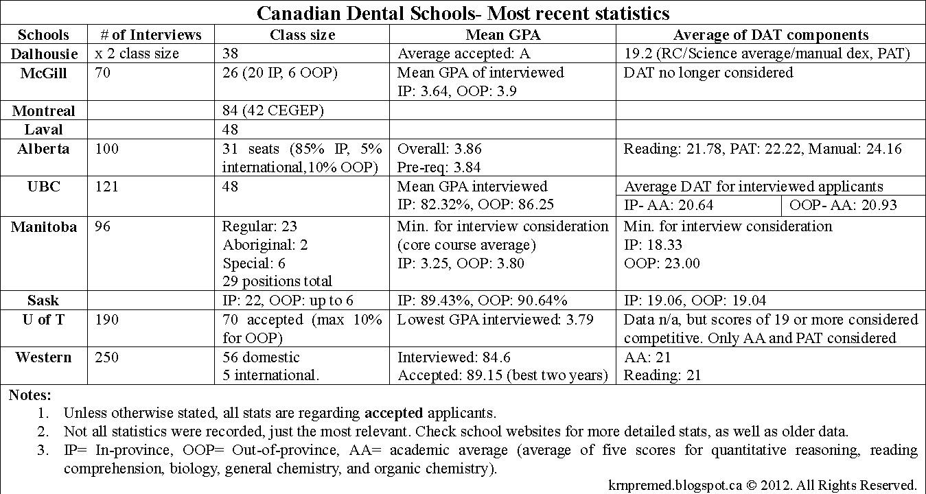 Dentistry-+Chart+1.bmp