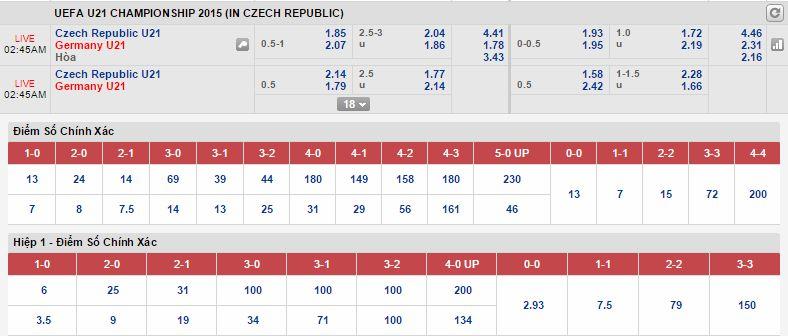 Soi kèo hôm nay U21 Séc vs U21 Đức
