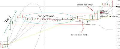 Cambio euro dollaro 27 luglio: entrata con secondo attraversamento 2