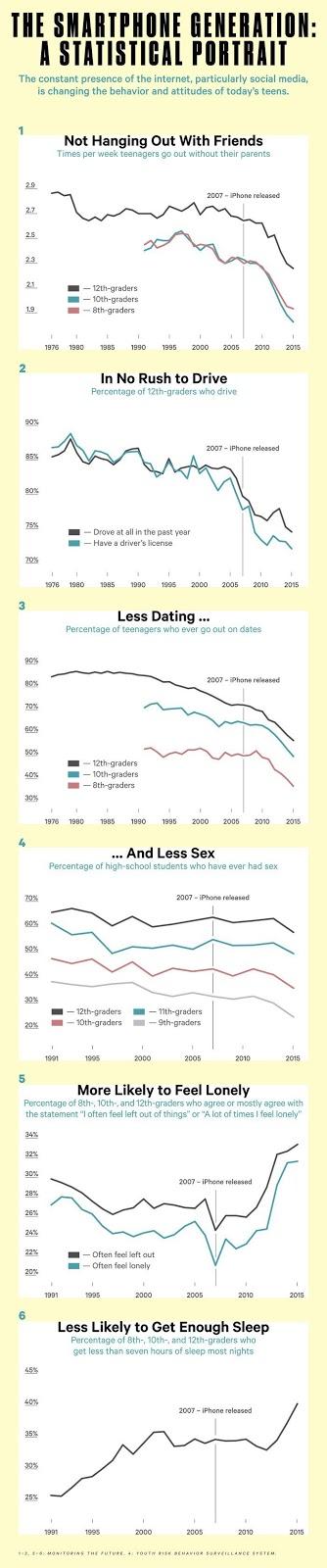 Statystyki o zachowaniach nastolatków w social media