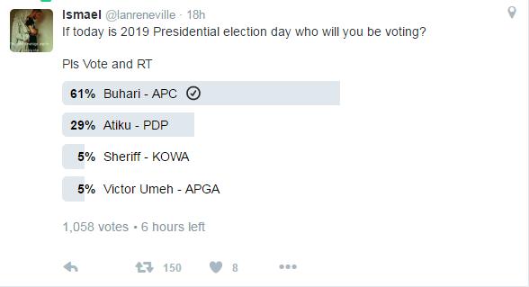 Majority of Nigerians still want Buhari as president 2019 - See Result