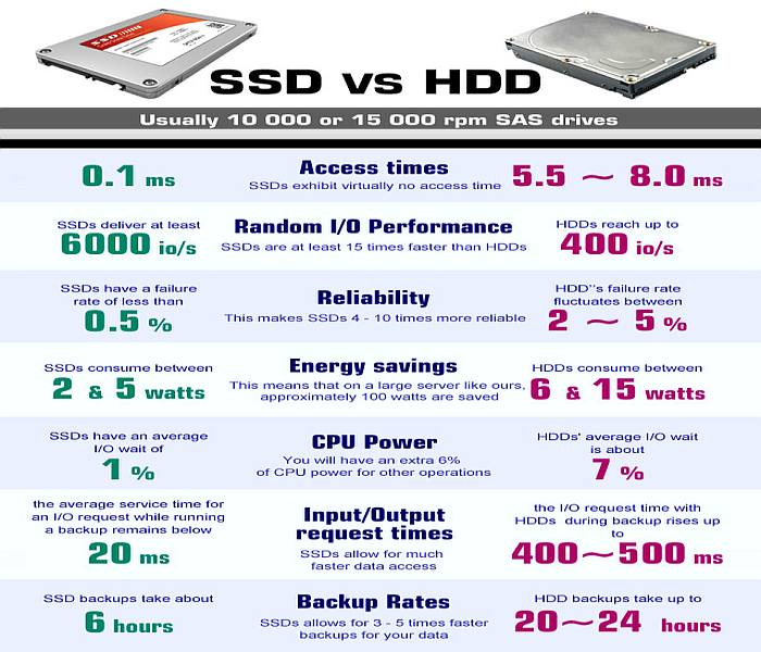 Perbedaan Hard Disc Drive (HDD) dan Solid State Drive (SSD)