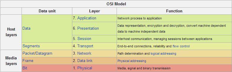 OSI model & Functionlity