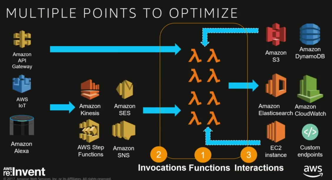 AWS re:Invent 2017: Become a Serverless Black Belt: Optimizing Your