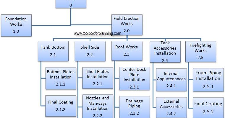 Toolbox4planning Oil And Fuel Storage Tank Construction