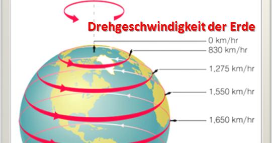Geschwindigkeit Erde