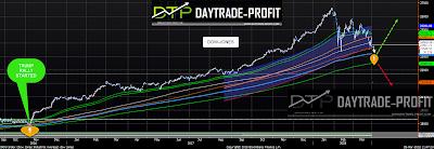 stock markets analysis