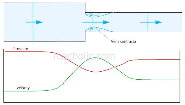 vena contracta pressure velocity curve