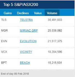 ASX Top 5 Volume for 5th of February 2018