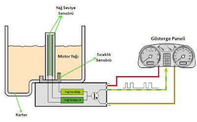 yağ seviye sensörü çalışması