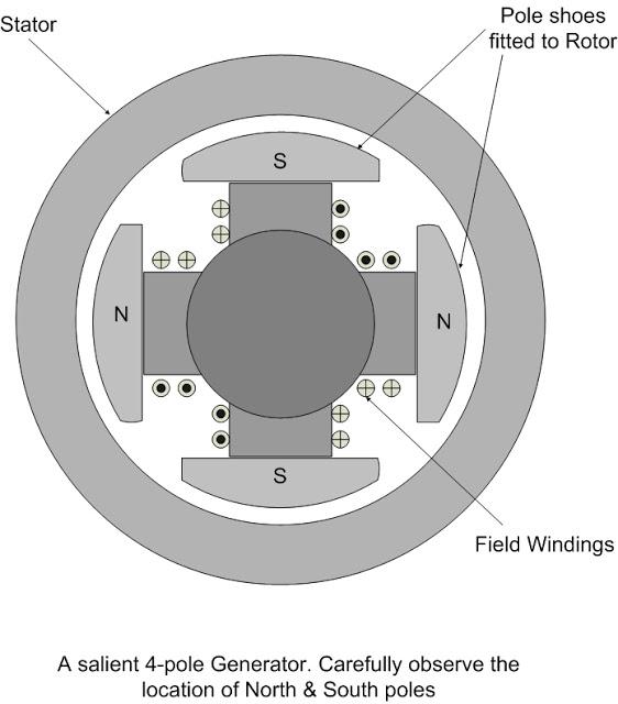 construction of alternator electrical engineers. Black Bedroom Furniture Sets. Home Design Ideas