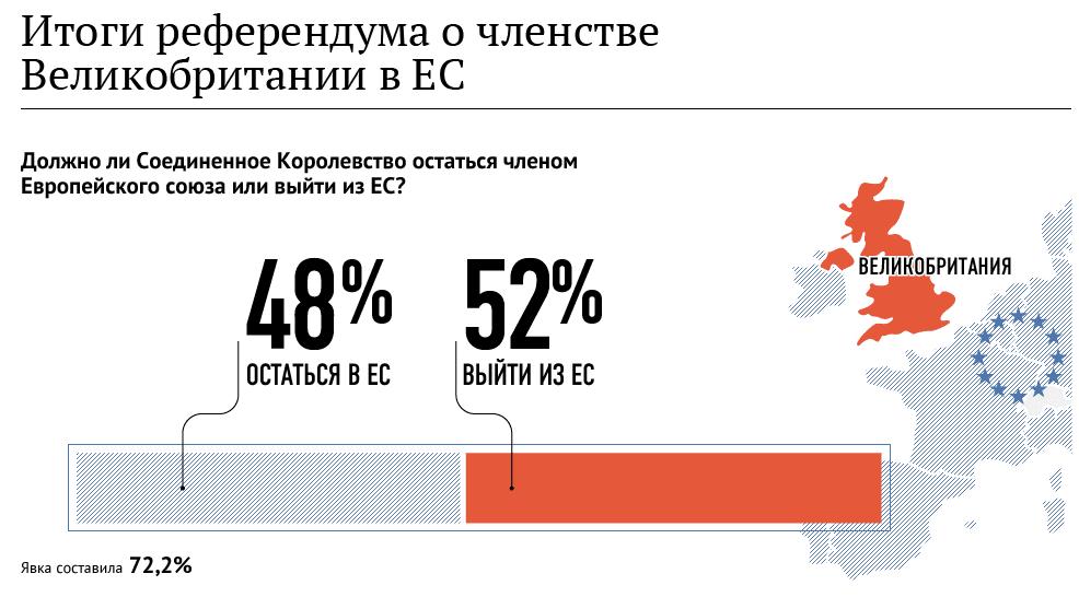 Результаты референдума