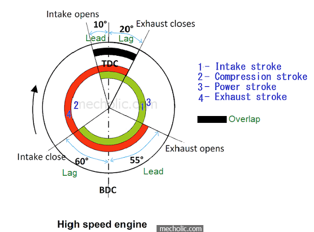 lag, lead and overlap Valve timing diagram four stroke SI engine