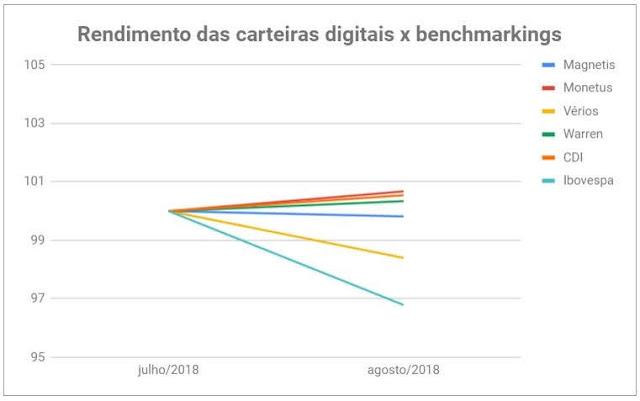 Veja a situação das carteiras de investimentos nas gestoras digitais (Magnetis, Monetus, Warren e Vérios) e como seus robôs de investimentos estão gerindo o portfólio.