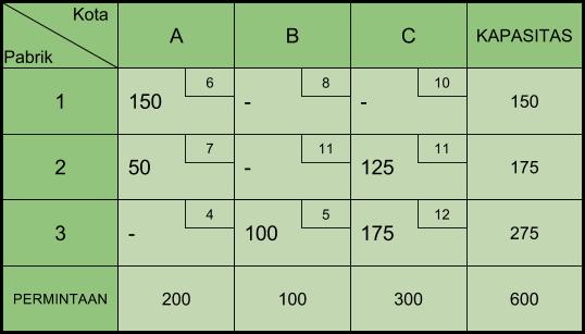 Tabel Transportasi Stepping Stone 1