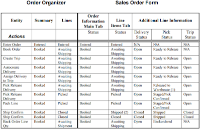 Oracle Order Management  Line Status