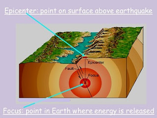 earthquake, focus, hypocenter, epicenter