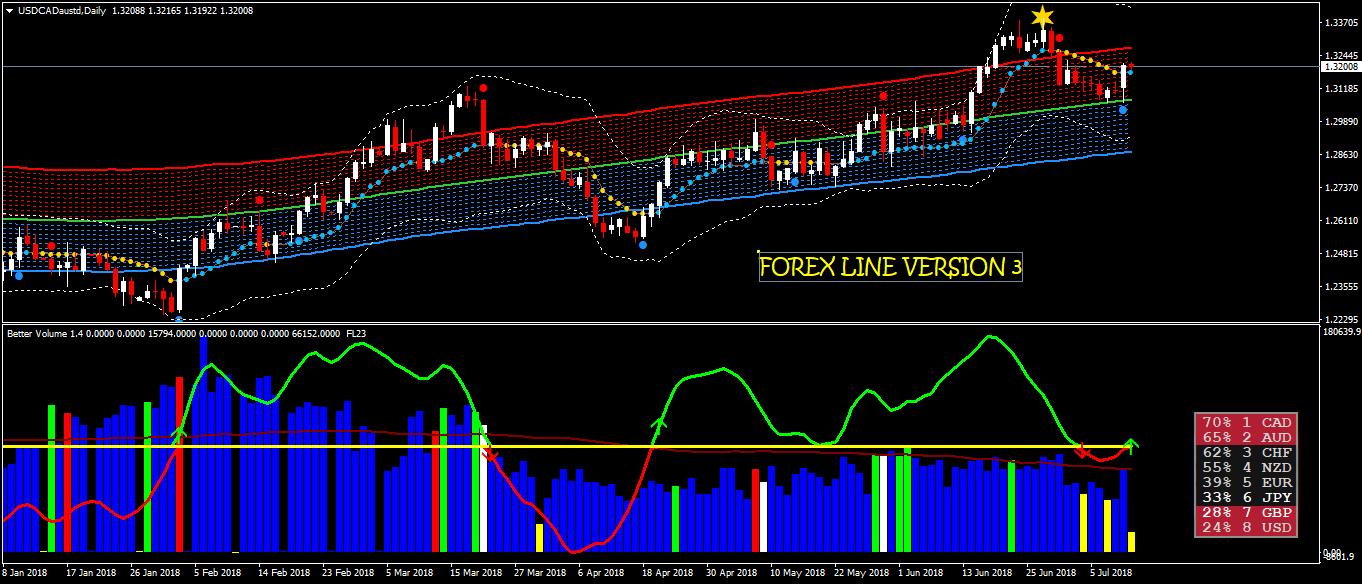 Forex line