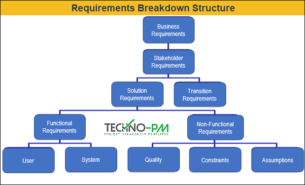 RBS project management, Requirements Breakdown Structure
