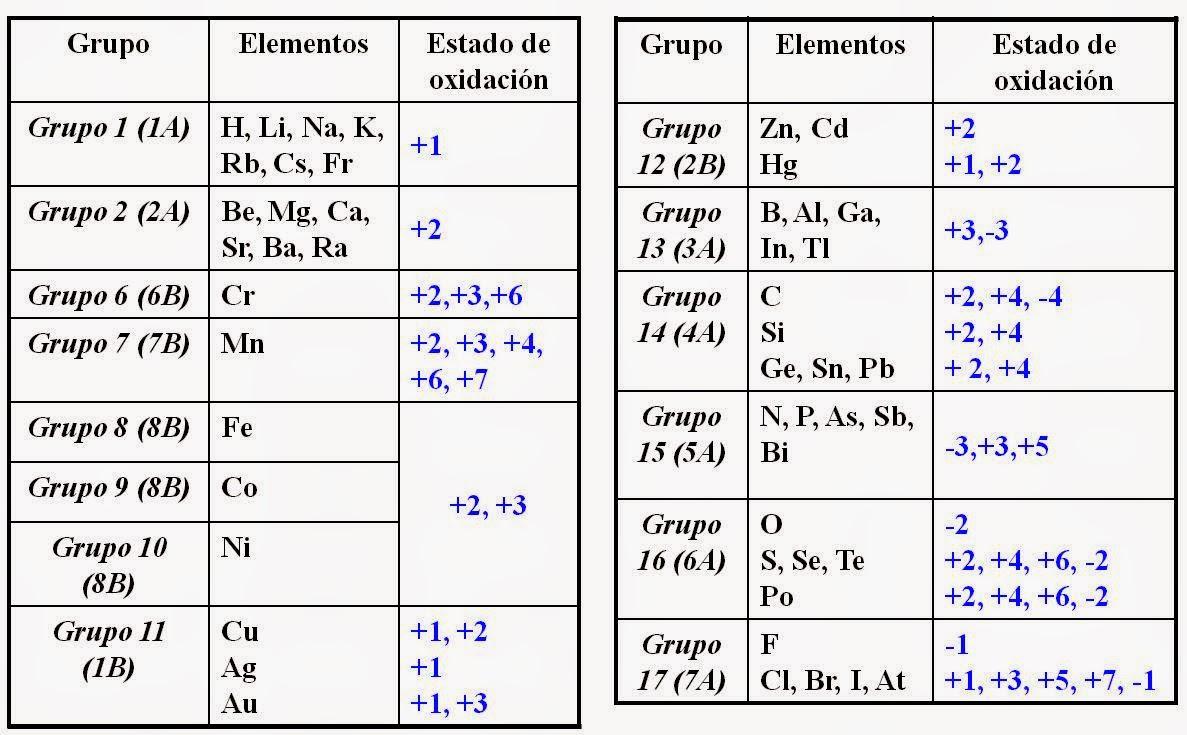 Jerarqua grupos funcionales qumica orgnica quimica en esta imagen podras saber cuales son los numeros de oxidacion de los elementos quimicos segun la tabla periodica urtaz Gallery