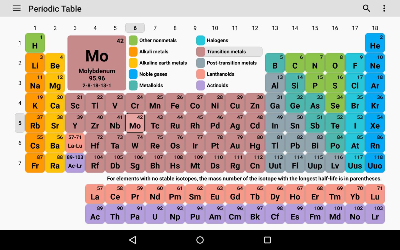 Tabel periodik knowledge tabel periodik lengkap hd gambar gambar tabel periodik pro 4 urtaz Image collections