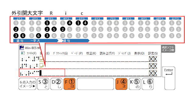 ①、④の点が表示された点訳ソフトのイメージ図と、①、④の点がオレンジ色で示された6点入力のイメージ図