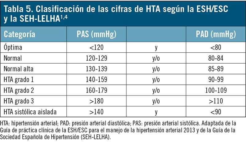 dieta de hipertensión wikipedia