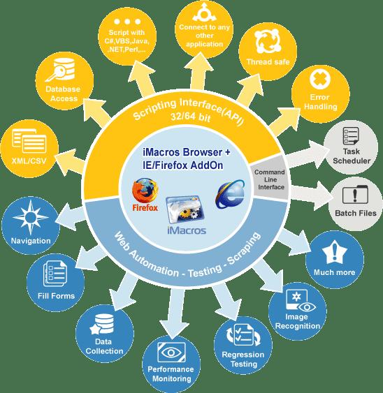 Hướng dẫn sử dụng công cụ tự động hóa iMacros để kiếm tiền Online