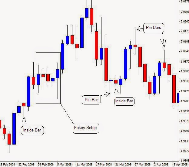 Forex made easy software