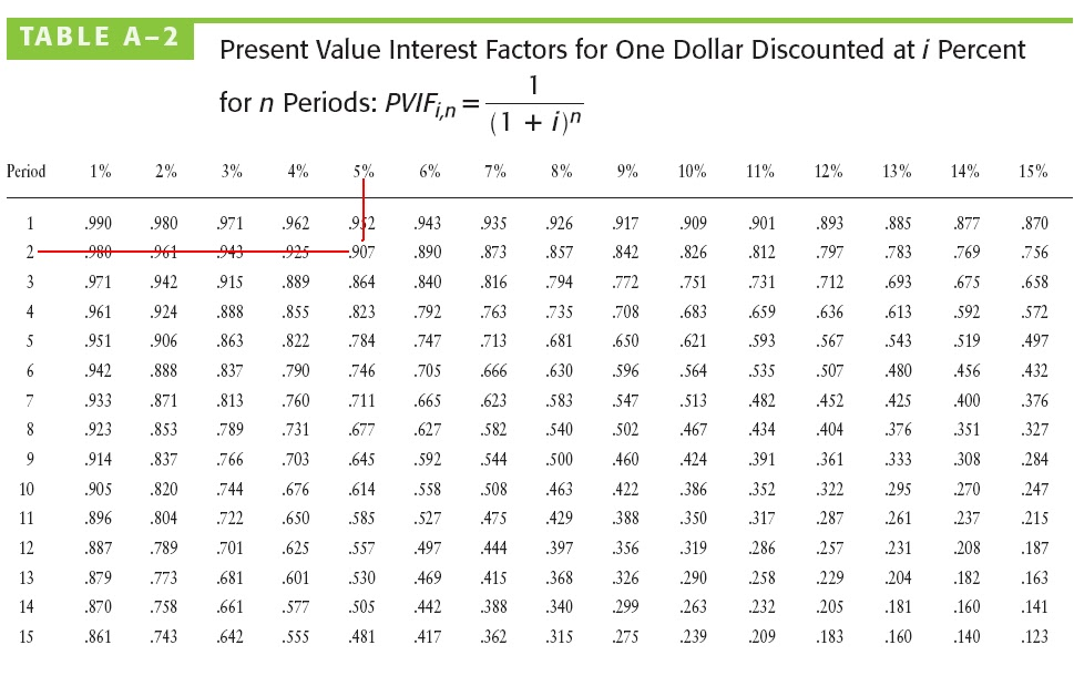 future value and present value The excel pv function is a financial function that returns the present value of an investment you can use the pv function to get the value in today's dollars of a series of future payments, assuming periodic, constant payments and a constant.