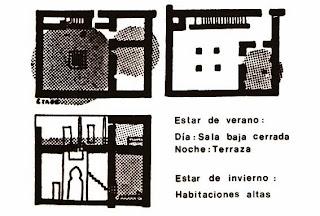 Bioconstruccion_Usos _de _la _vivienda