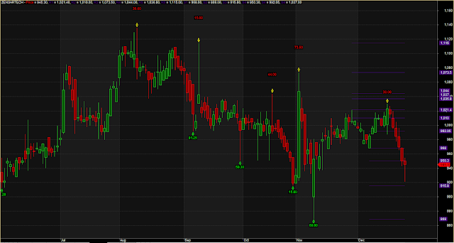 Modified Support Resistance Repainting