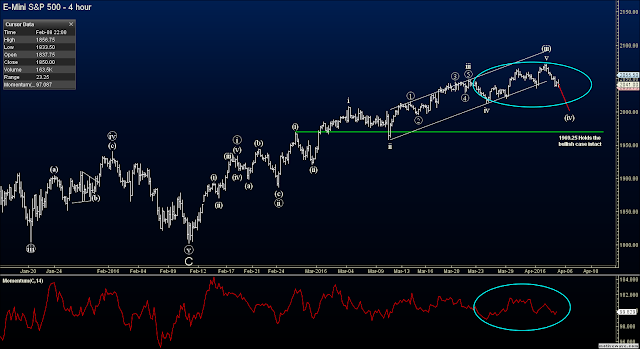 Elliott Wave Futures Signals - ES Analysis 2