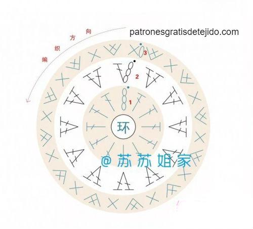 patrones-de-círculo-ganchillo