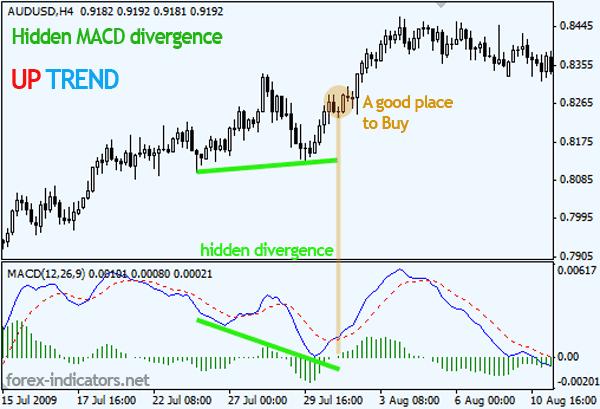 Forex hidden divergence system
