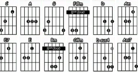 While My Guitar Gently Weeps, Acordes de guitarra (Beatles) : CURSOS ...