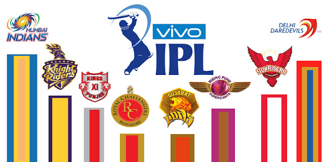 IPL 2017 Players List