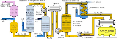 The Haber Process - ammonia created from nitrogen and hydrogen