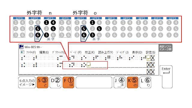 2行目17マス目に1、3、5の点が示された点訳ソフトのイメージ図と1、3、5の点がオレンジで示された6点入力のイメージ図